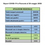10 decessi in Piemonte nelle ultinme 24 ore