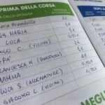 """265 studenti della media"""" Maria Montessori"""" rappresentano S. Maurizio Canavese alla """"Corsa contro la fame"""" 2"""