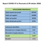 Covid19 +2585 casi in Piemonte
