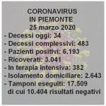 In Piemonte 34 decessi e 382 in terapia intensiva