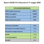 Minimo storico di contagi in Piemonte