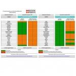 Scattano i provvedimenti antismog previsti dall'Accordo padano