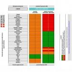 Semaforo rosso da domani blocco per i diesel Euro 5 in 12 comuni